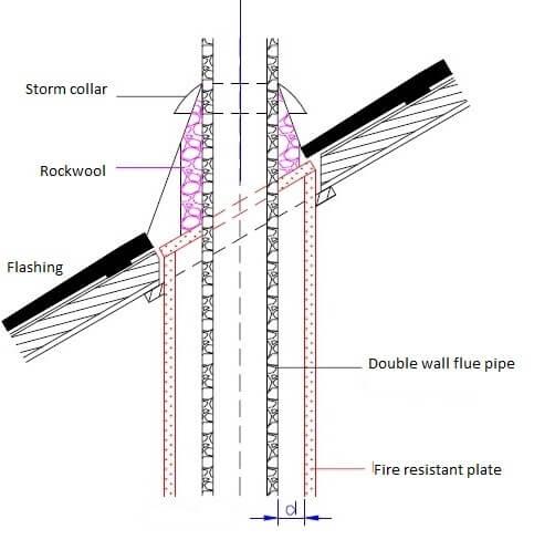 flue pipe through roof