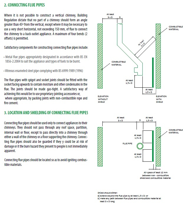 Regulations connecting flue pipes