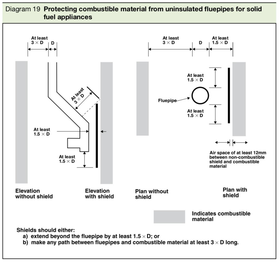 Safety distance for a flue pipe to combustable materials